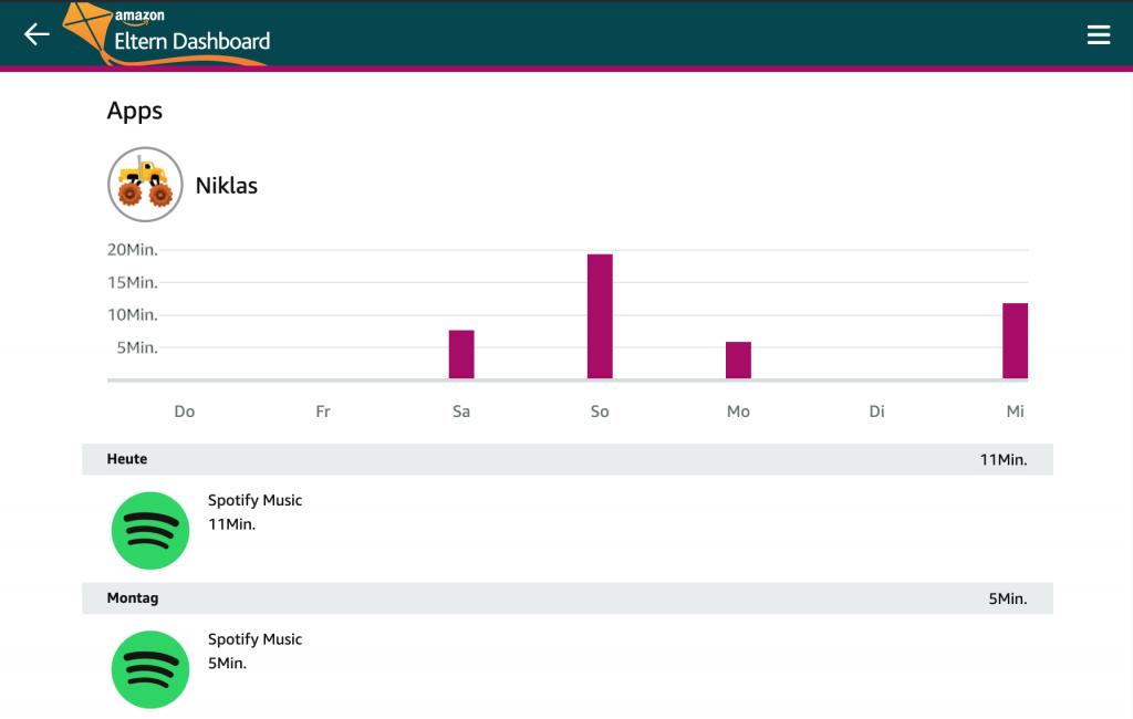 Das Eltern-Dashboard zeigt an, welche Apps an welchen Tagen genutzt wurden